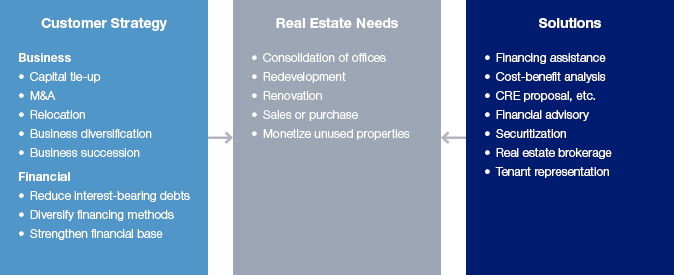 Business need of Real Estate Finance
