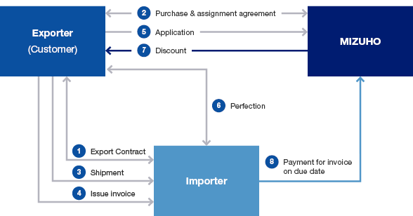 Structure of Invoice Discount