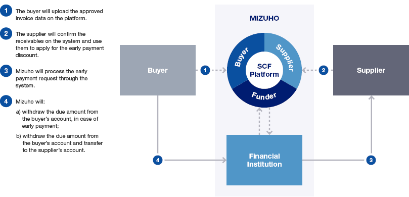 Basic Process of Systemized Supply Chain Finance