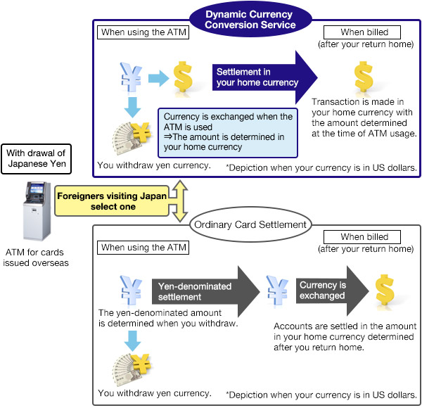 Overview of the Dynamic Currency Conversion Service Image