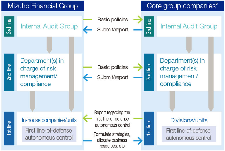 Our risk management and compliance framework